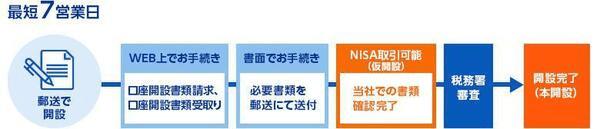 SBI証券でのつみたてNISA口座の開設方法(郵送)