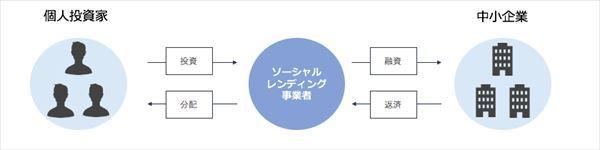 ソーシャルレンディング, とは, メリット, デメリット, クラウドポート, 藤田社長