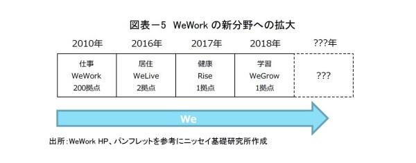 WeWorkビジネスモデル,不動産業,プラットフォーマー