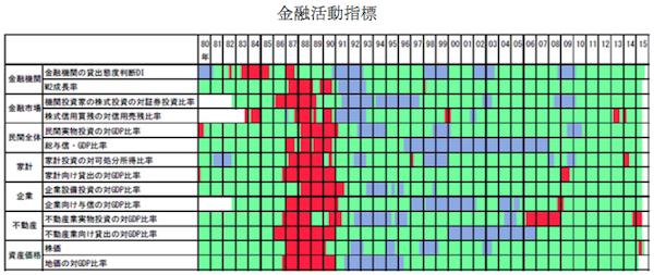 出典:「金融システムレポート 概要」(日本銀行、2015年10月)