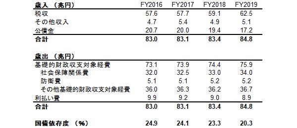 日本の国債依存度(60年償還ルールなし)