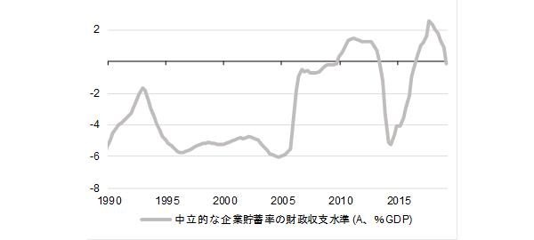 財政緩和・緊縮度合いを示す定数(財政収支=A+B 企業貯蓄率)