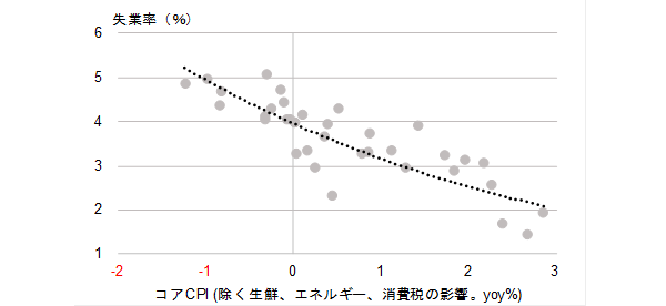 図)失業率の推計値によるフィリップスカーブ