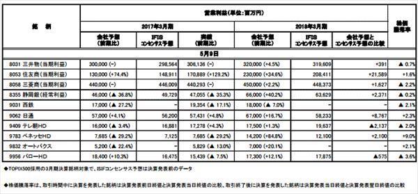 ◆決算集計(5月1日-9日発表分)3