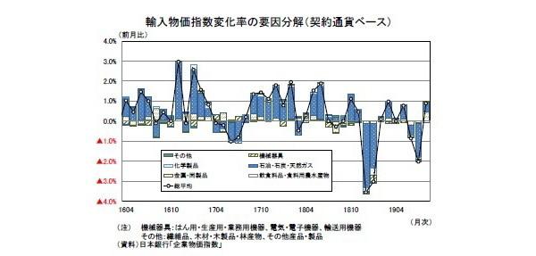 企業物価指数