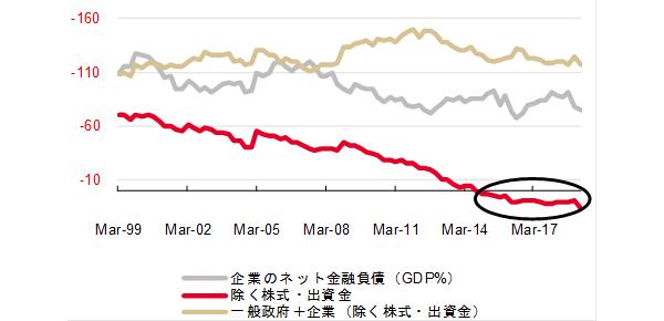 日本の企業のネットの金融負債