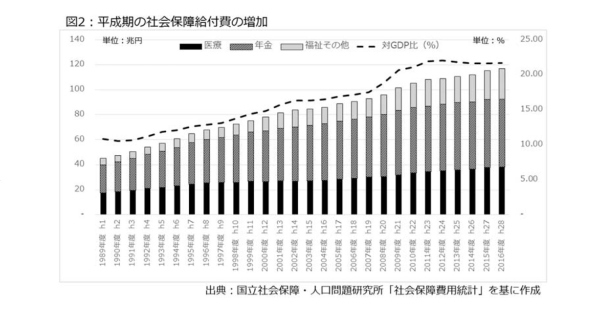 平成,社会保障改革