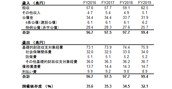 日本の国債依存度