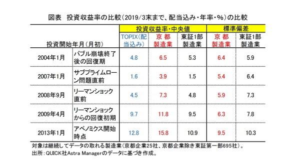 京都の企業,株式投資