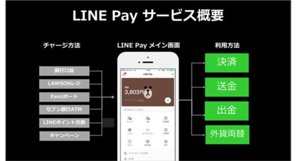 モバイル決済,LINE Pay,長福久弘