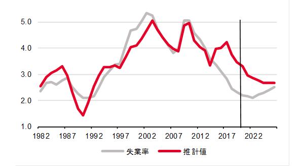 図)失業率の推計