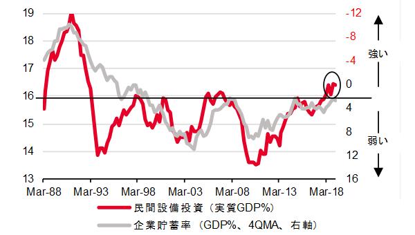 図)民間設備投資の対GDP比%と企業貯蓄率