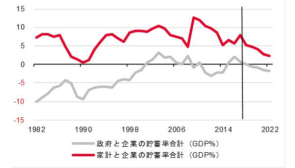 図)ネットの資金需要、家計と企業の貯蓄率の合計