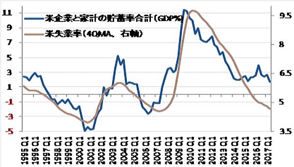 貯蓄率合計と失業率