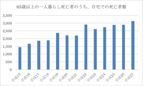 東京都23区内における1人暮らしの者の死亡者数の推移