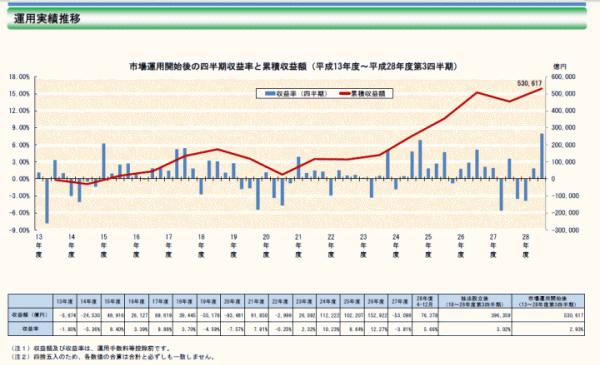 (出典:GPIF「平成28年度第3四半期運用状況」より)