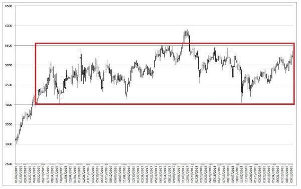 NTT,株価