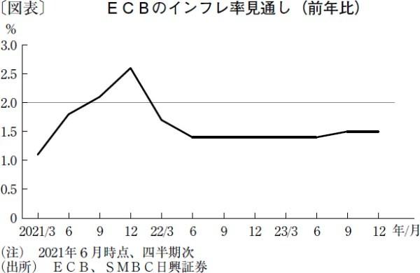 ECBの利上げは早くとも2024年