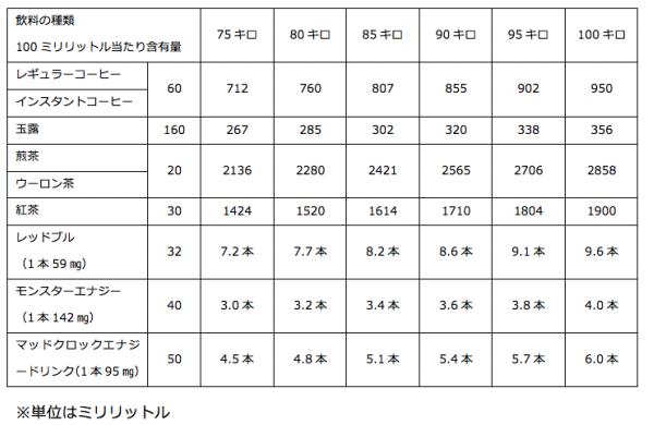 年代や、体重によって許容される分量2