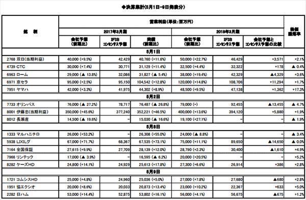 ◆決算集計(5月1日-9日発表分)