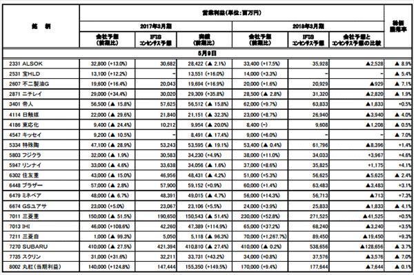 ◆決算集計(5月1日-9日発表分)2
