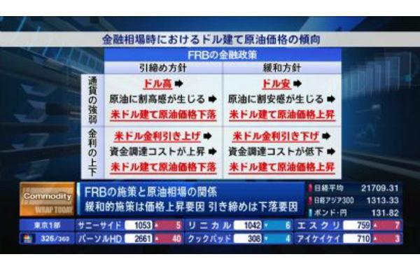 コモディティー情報【2019/07/30】