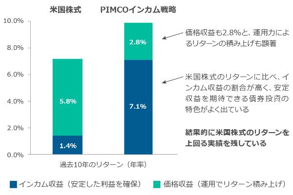PIMCO,インカム戦略,野村アセットマネジメント