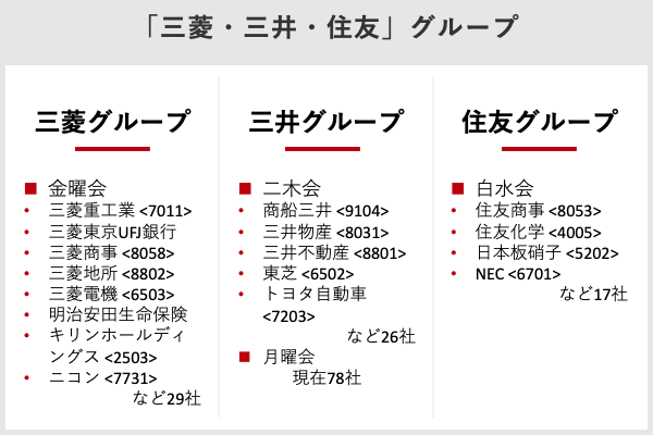 日本の三大財閥「三菱・三井・住友」グループ