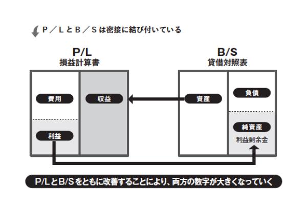 P / L とB / S は密接に結び付いている