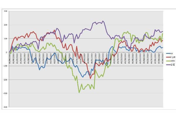 今後,ソフトバンク,株価,売出価格
