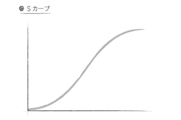 Sカーブ,斎藤広達