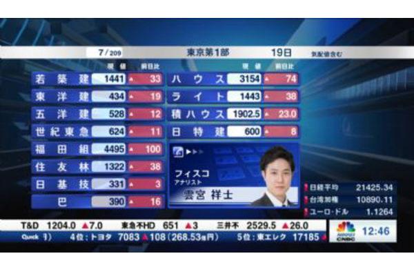 個別株を斬る【2019/07/19】