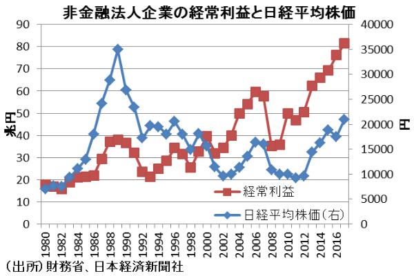 業績, 株価, 日本