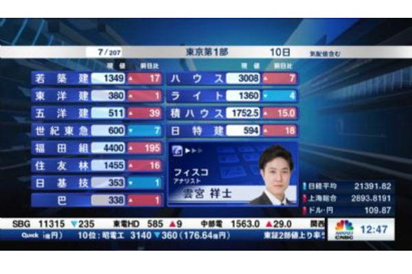 【2019/05/10】個別株を斬る