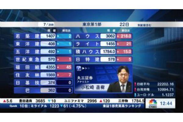 【2019/04/22】個別株を斬る