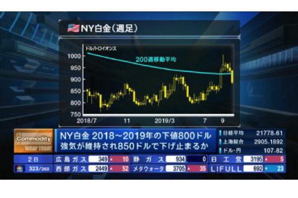コモディティー情報【2019/10/02】