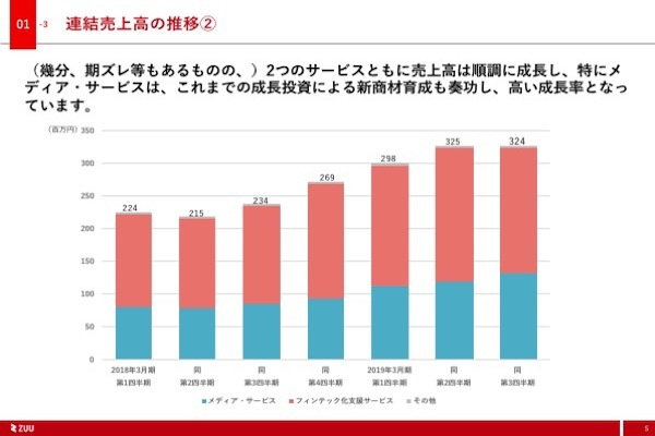 2019年3月期第3四半期ZUU決算資料
