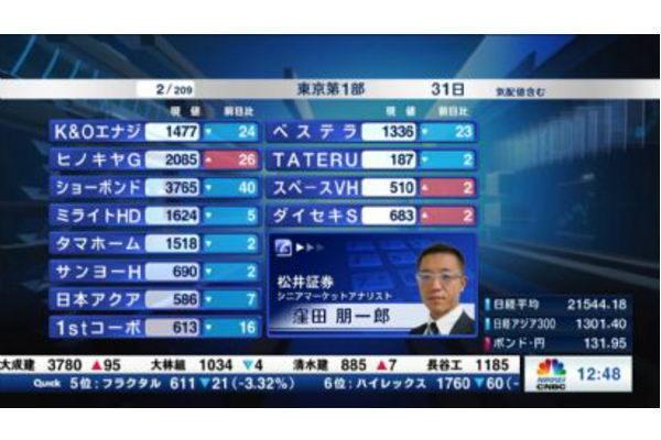 個別株を斬る【2019/07/31】