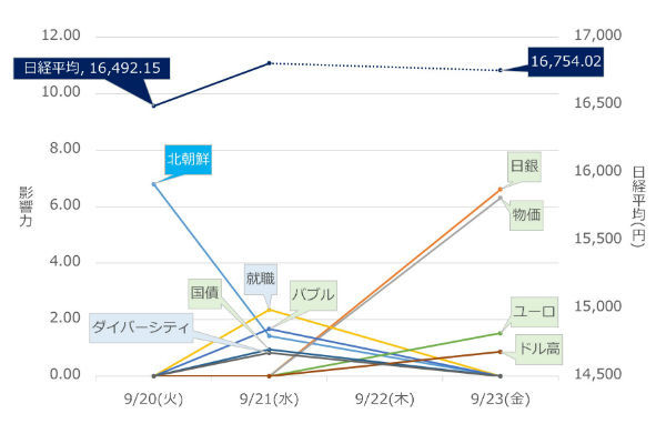 日経平均,エコノミックインデックス,北朝鮮,日銀