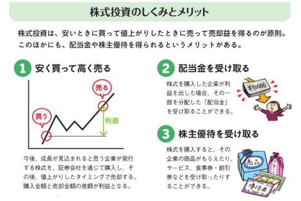 金融商品選び,ポイント