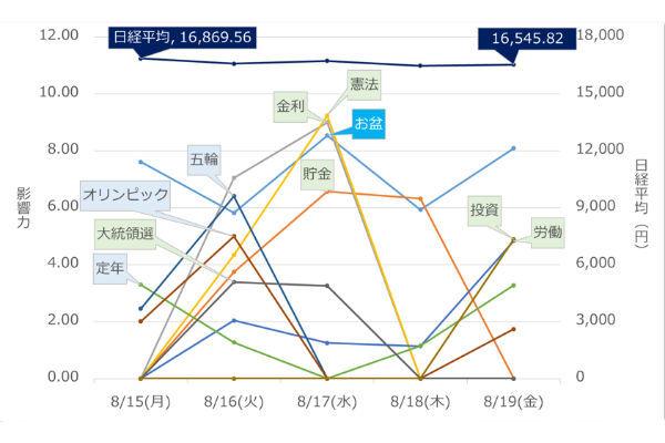 日経平均,キーワード,Twitter,影響度,エコノミックインデックス