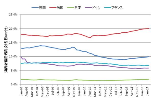 図5:先進主要国の消費者信用残高