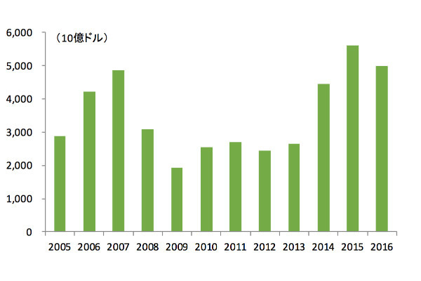 図7:グローバルのM&A取引額(10億ドル)