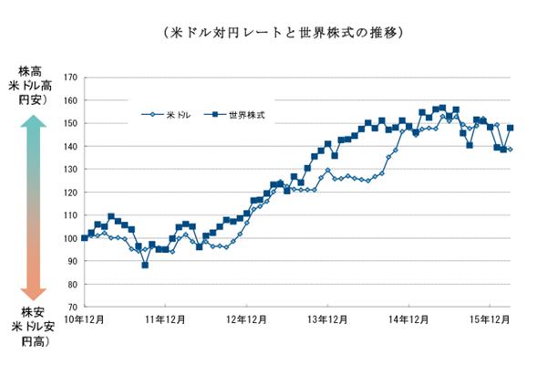 ドル円相場,世界株式