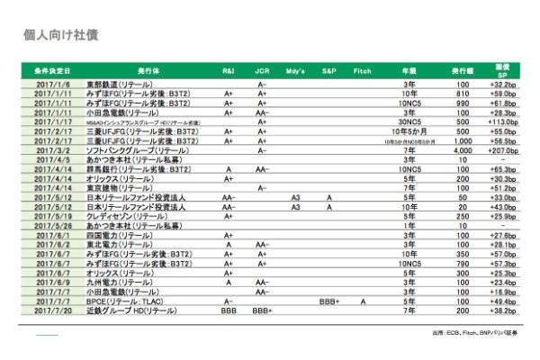 図3:個人向け社債リスト