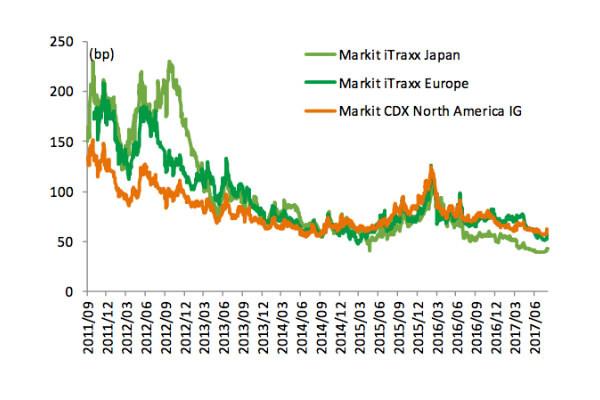図1:日欧米のクレジット・インデックスの推移