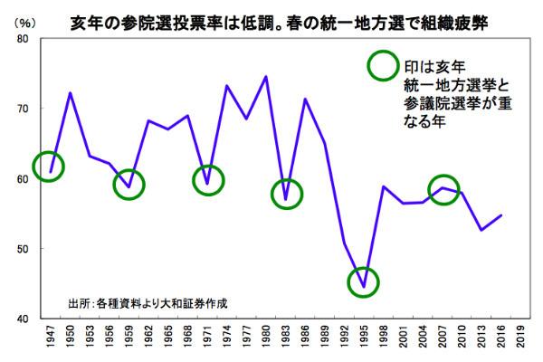 大和証券,木野内栄治,日経平均,3万円