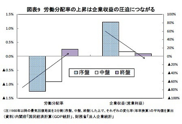 日本経済,ジレンマ,消費主導,景気回復