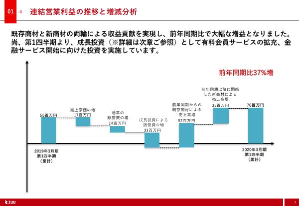 2020年3月期第1四半期ZUU決算資料