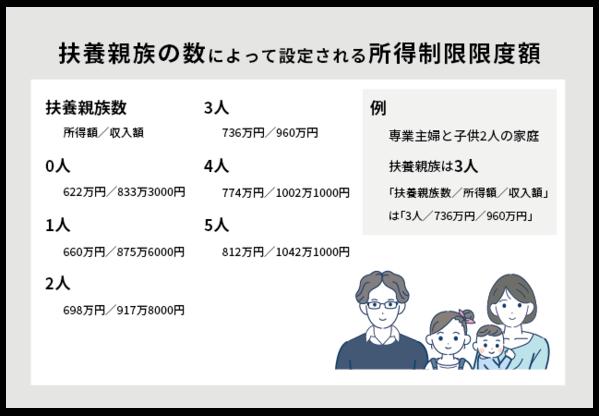 扶養親族の数によって設定される所得制限限度額